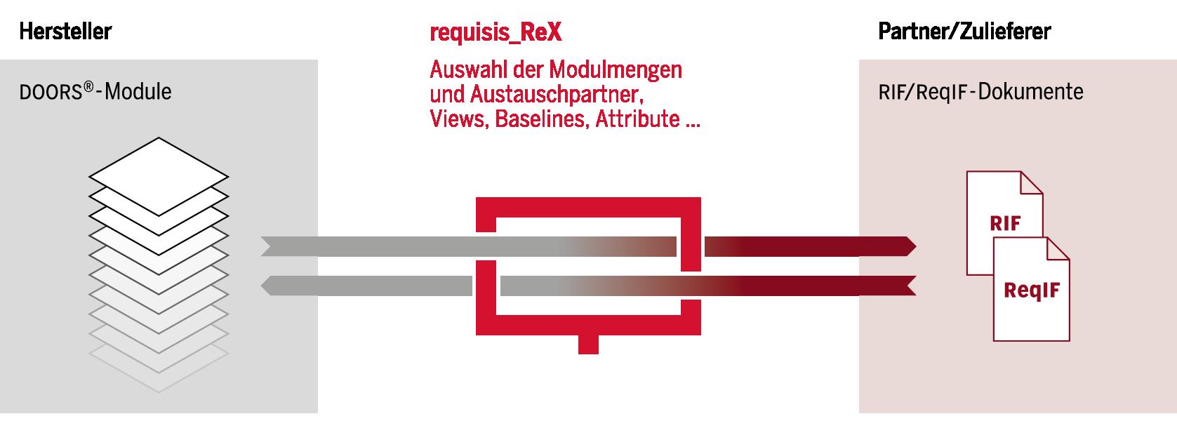requisis - Produkte - ReX - ReqIF Export und Import